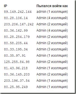 Блокирование IP-адресов