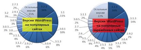 статистика wordpress