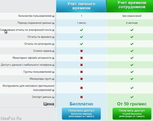 сравнительная таблица тарифов
