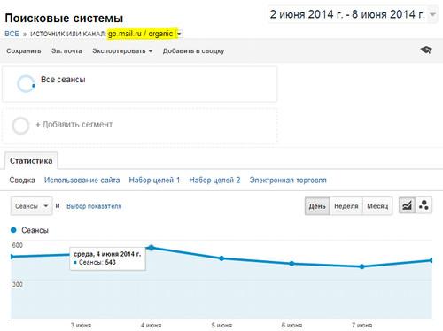 статистика трафика из мэйл.ру за неделю